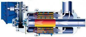 Compressores dinâmicos
