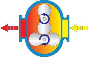 Compressores de lóbulos isentos de óleo